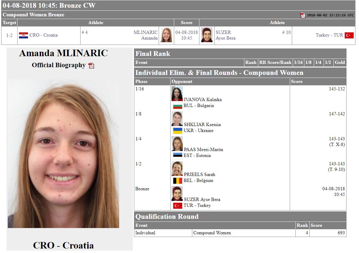 Amanda Mlinarić je 4. Europski Grand Prix u Sofiji ...